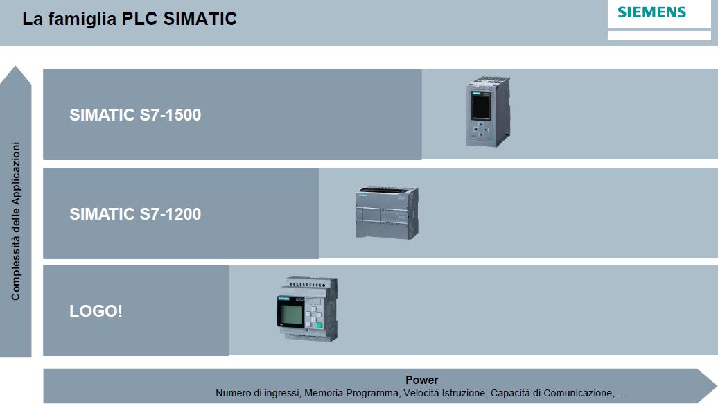 famiglia_plc_simatic